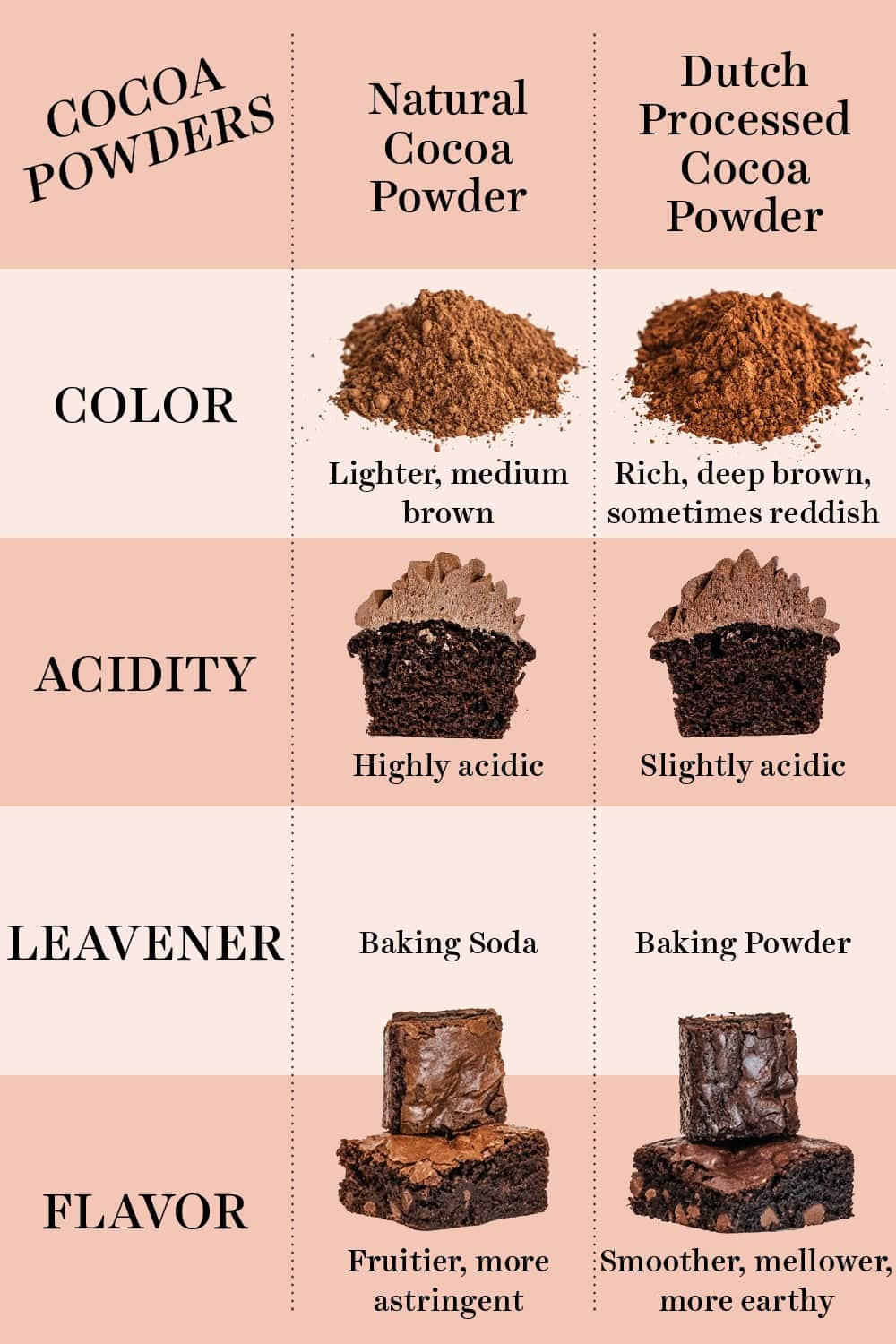 chart comparing dutch process and natural cocoa powders
