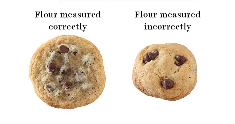 Image of a perfect cookie with flour measured correctly vs. an image of a thick, hard, and dense cookie with too much flour